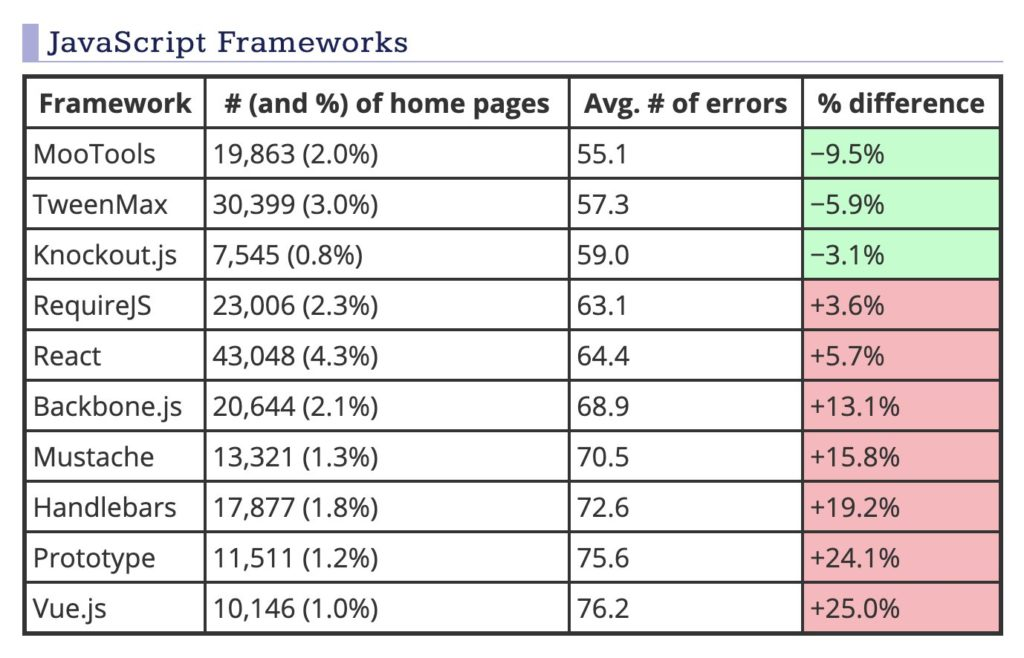Table showing average number of errors per JavaScript framework. HTML table is available in the next link